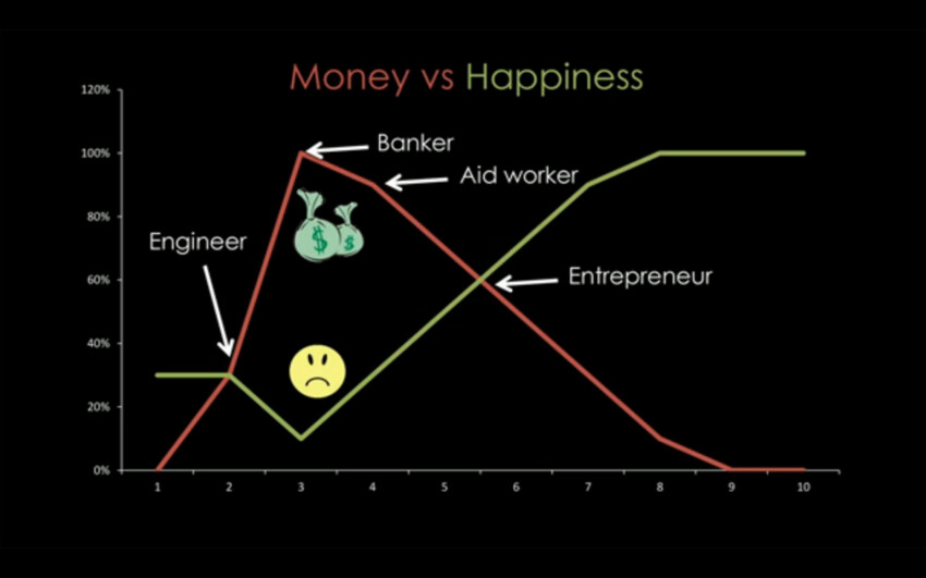 happiness vs money essays Can money buy happiness in today's materialistic world, the phrase that 'money can't buy happiness' is tending to be proved hence otherwise social.